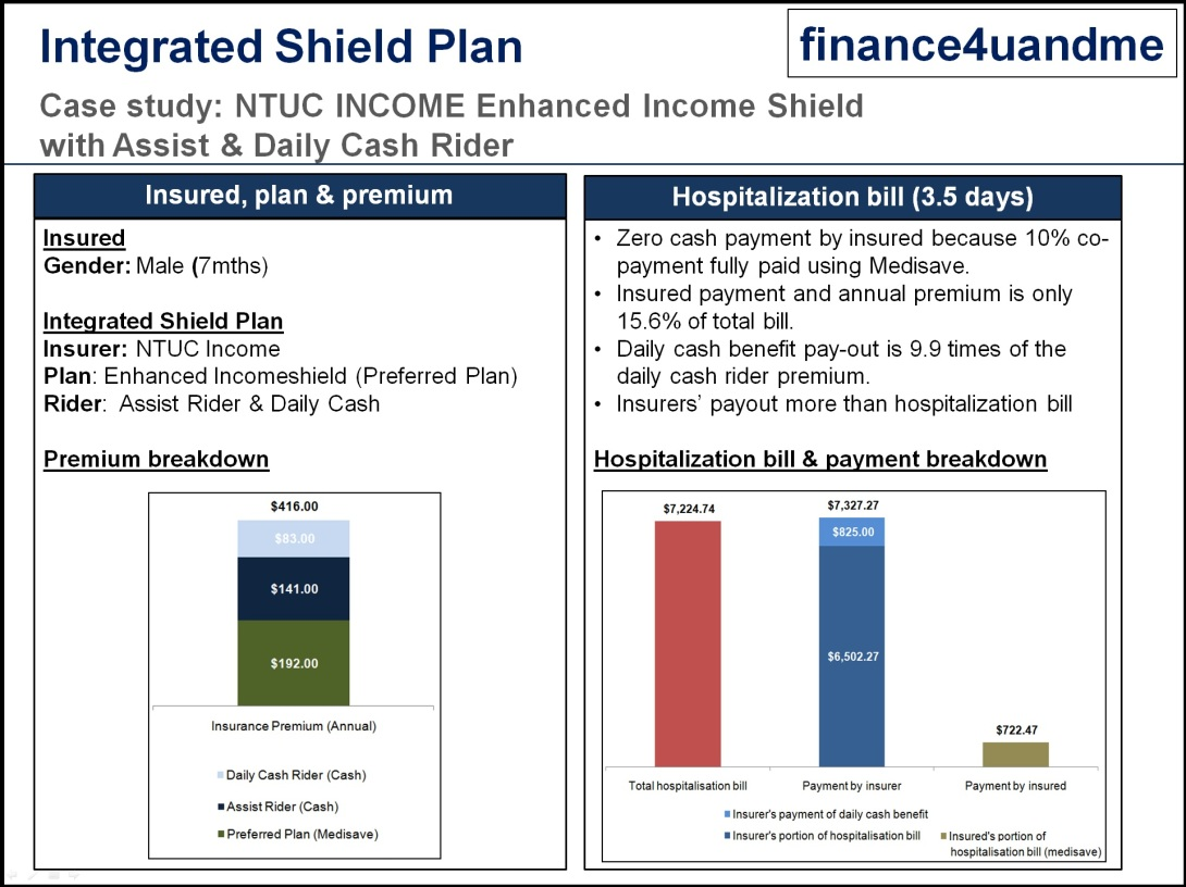 finance4uandme -integrated shield plan