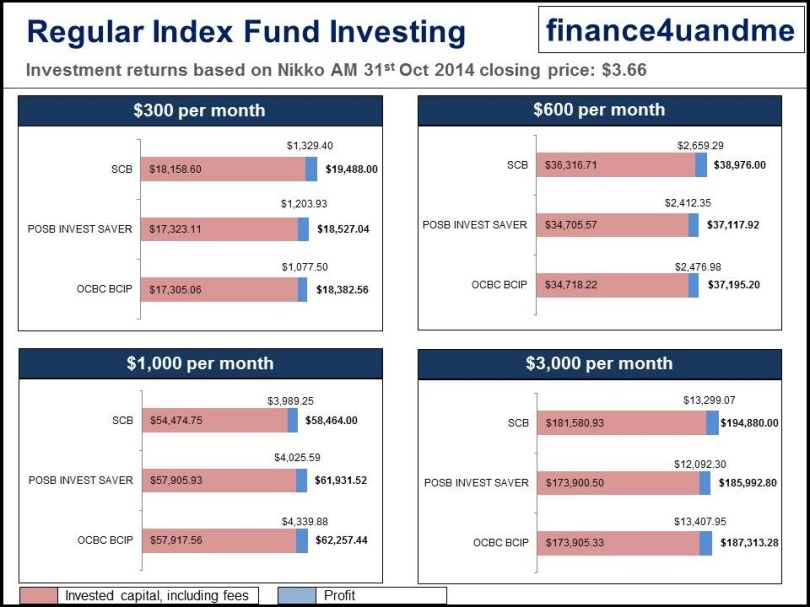 finance4uandme -Regular Index Fund Investing - 2