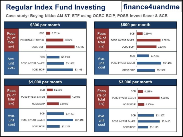 finance4uandme -Regular Index Fund Investing