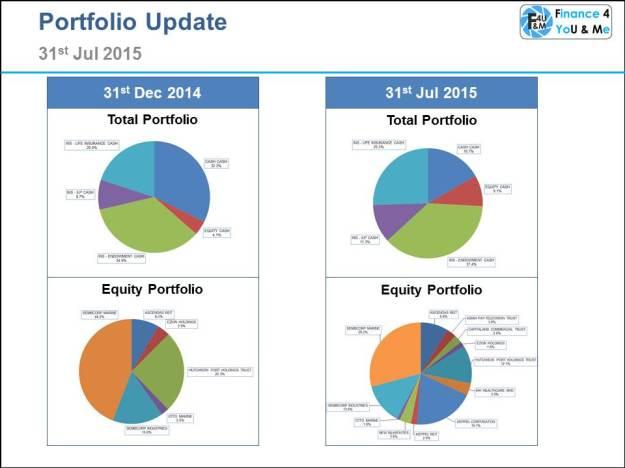 2015-07-31 portfolio update